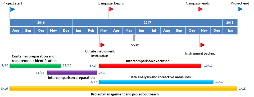 Timeline FRM4GHG May2017